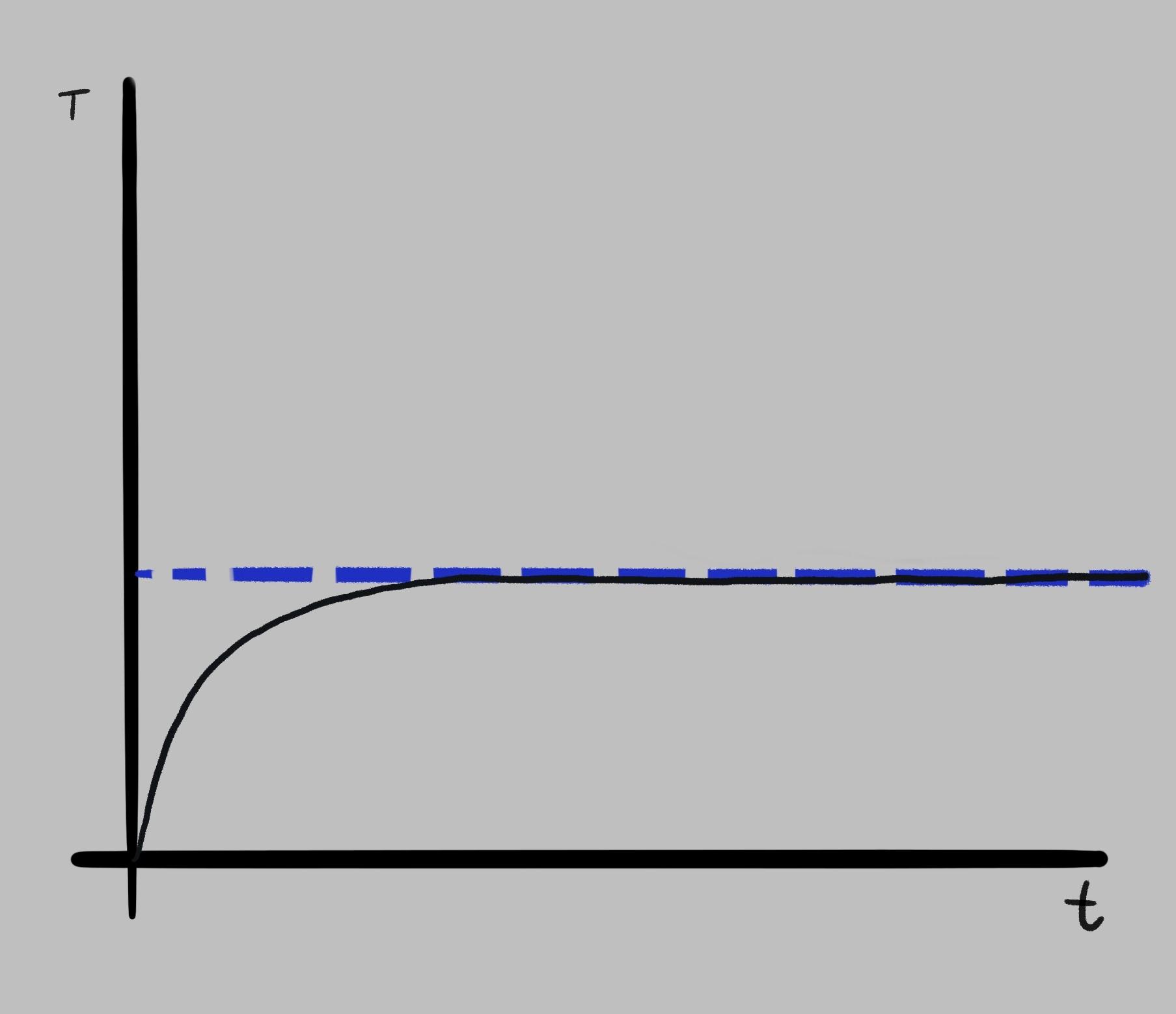 Graph - Open-loop oven experiment