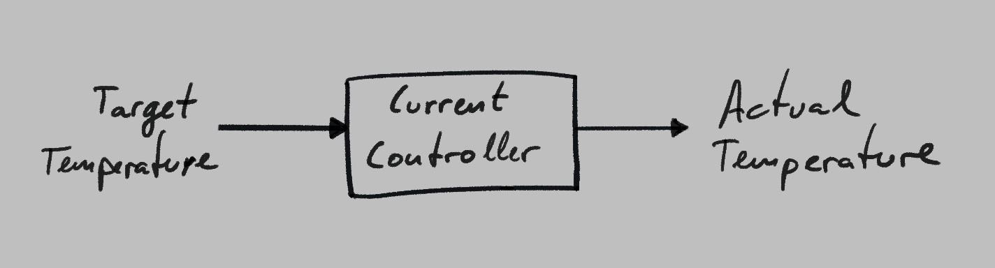 Diagram - Open-loop oven control system