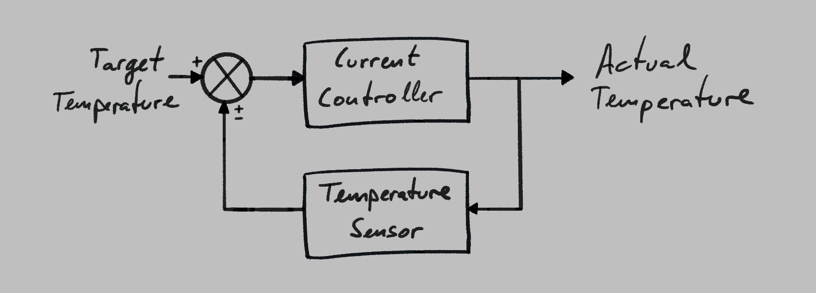 Diagram - Closed-loop oven control system