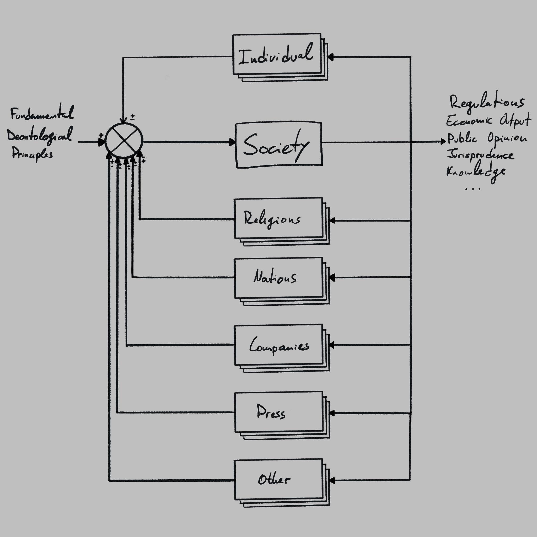 Diagram - Closed-loop public opinion control system