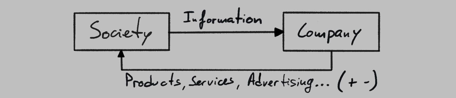 society-company feedback loop