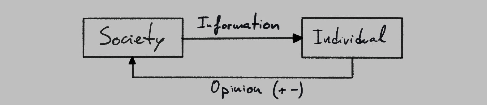 society-individual feedback loop
